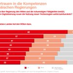 Image for the Tweet beginning: In Deutschland glauben nur 44%,