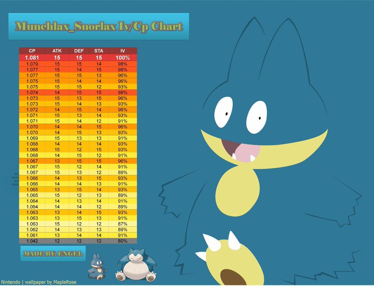 """ENGEL Pokémon GO ar Twitter: """"📣PokemonGo-Countdown Timers"""