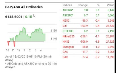 The #asx treaded water for another day as six more companies reported their earnings. #ausbiz #marketwatch