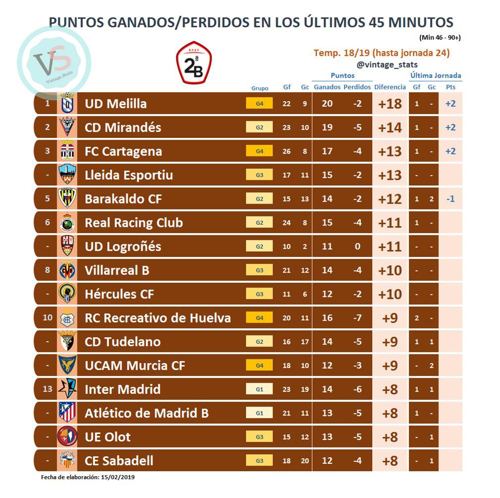 ⏱️#Dato #SegundaB J24  🔸 SEGUNDAS PARTES de los partidos (46-90+):  +Pts Ganados:  [18] @UDMelilla  [14] @CDMirandes  [13] @FCCartagena_efs [13] @Lleida_Esportiu  [12] @barakaoficial  [11] @realracingclub [11] @UDLogrones  [10] @VillarrealCF B [10] @cfhercules  [9] @recreoficial