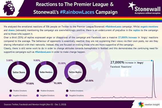 This highlights why #RainbowLaces is so important. We still have a long way to go for full LGBT+ inclusion in football and for attitudes to change.