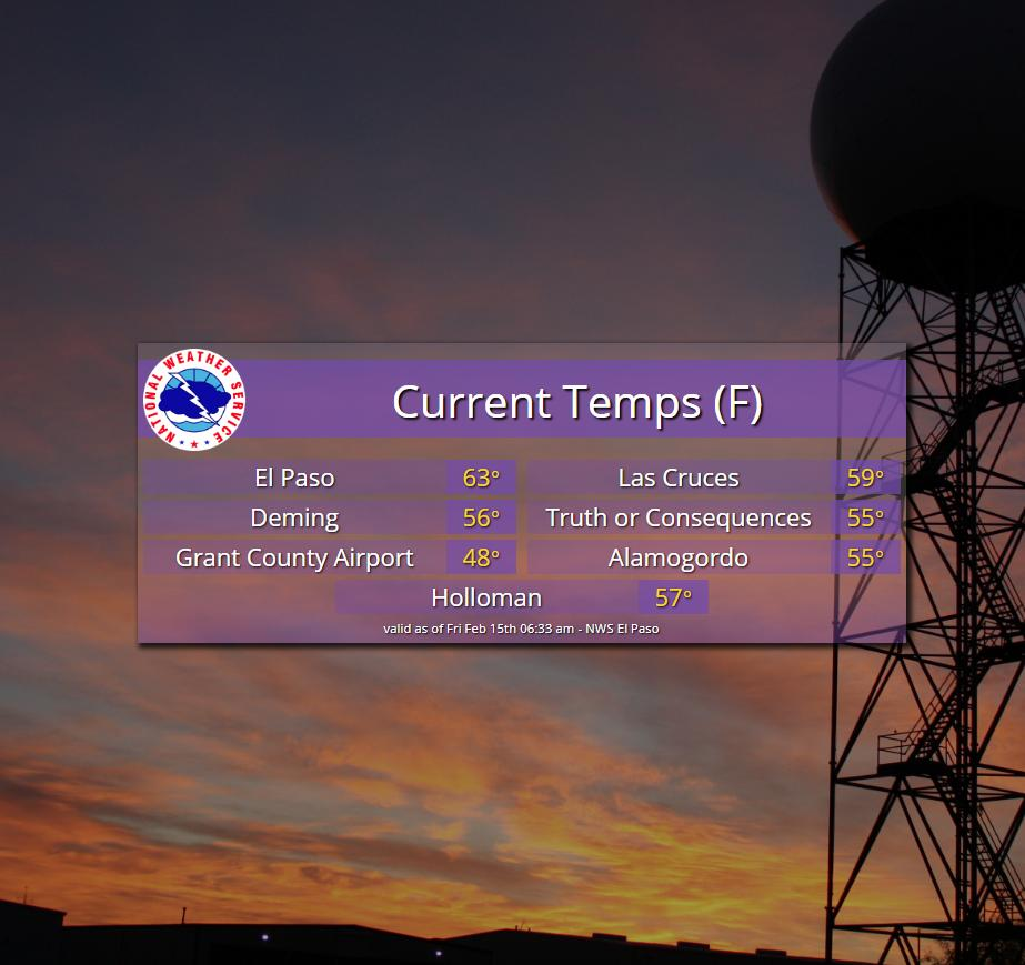 Starting this Friday off with rather mild temperatures and breezy winds across the Borderland. We'll keep a slight chance of light rain showers around for the first half of the day. #nmwx  #txwx