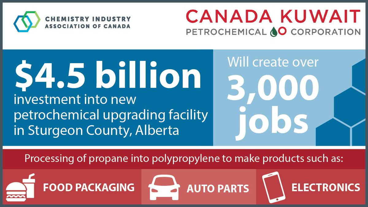The recent $4.5 billion investment in Alberta's chemistry sector will help create some of the lowest GHG-intensive chemistry products on the planet, including: food packaging, auto parts and electronics. #ThatsGoodChemistry