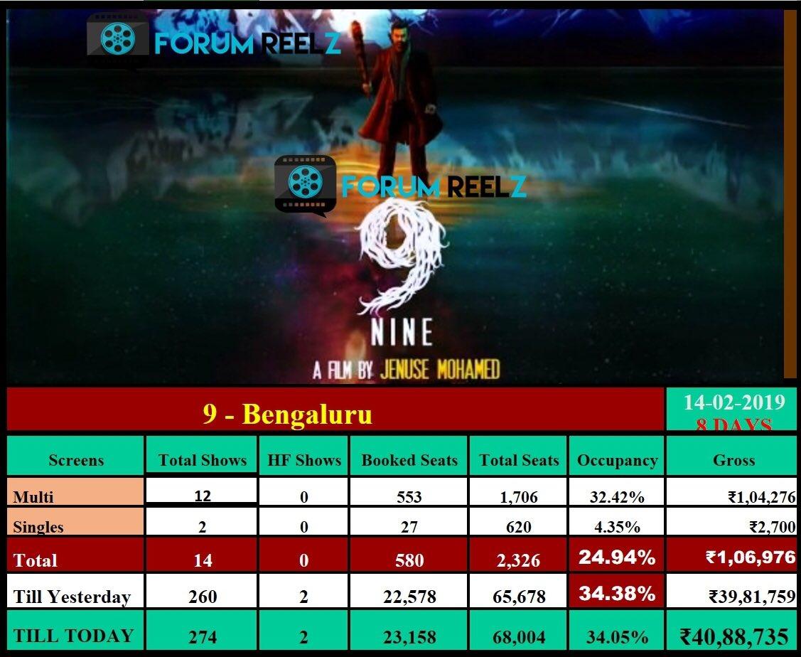 #9Movie Bengaluru Updates :  8 Days Gross - 40.88 Lakh 🤞