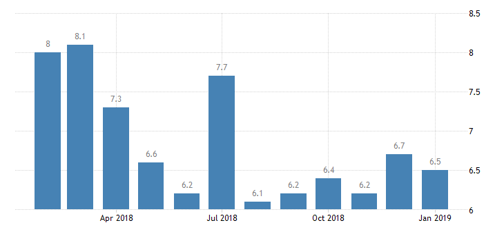 #Peru #Unemployment Rate at 6.5%  https://t.co/nhH9XNcQRt
