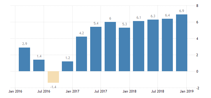 #Mongolia #GDP Growth Rate YTD at 6.9  https://t.co/QTlbFe0z7o