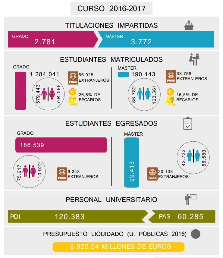 📊Ya puedes consultar el anuario de indicadores universitarios correspondiente al curso 2016/2017.  👩🏻🎓 Número de estudiantes de Grado: 1.284.041 👨🏻🎓 Beneficiarios de becas diversas: 478.249 estudiantes 🌎 Estudiantes internacionales: 109.522  ➡️ https://bit.ly/2S4cPIA
