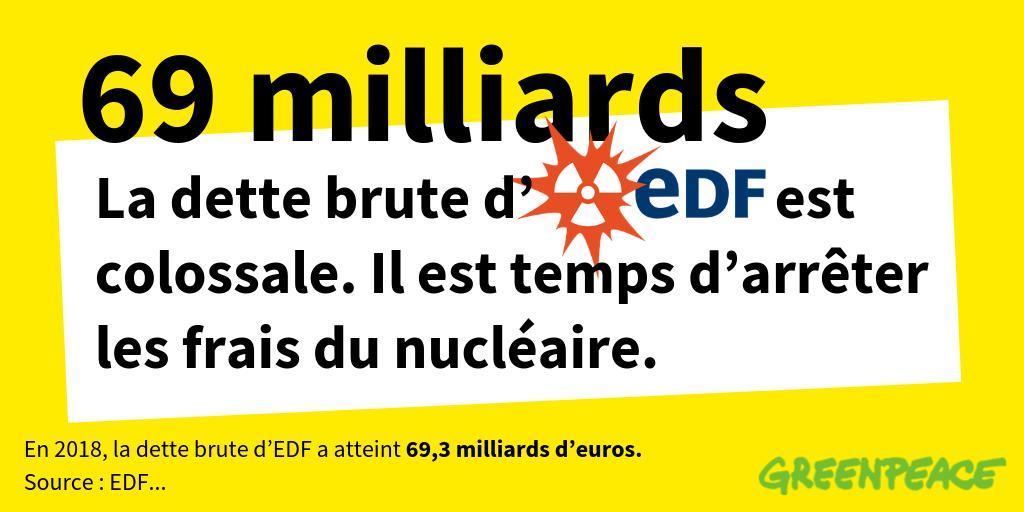 Remboursement de dettes colossales, travaux lourds sur les réacteurs, pertes de parts de marché, hausse des coûts... @EDFofficiel ne s'en sort plus sans le soutien de l'Etat et... des contribuables. @J_B_Levy, il est temps d'arrêter les frais du nucléaire  #EDF_Résultats18