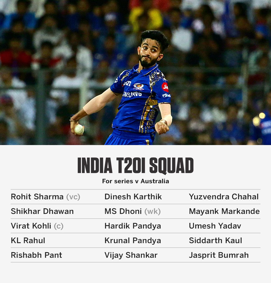 Mayank Markande included in India's T20I squad for the series against Australia  https://t.co/9OJYYkMQvv #INDvAUS