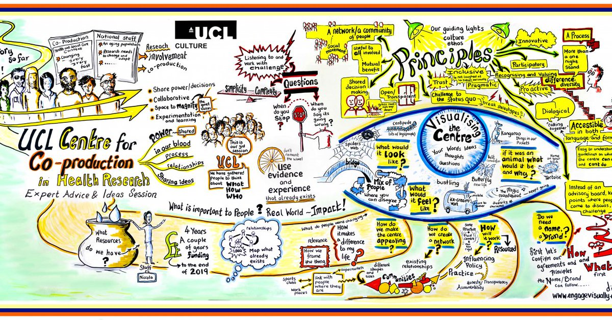 Graphic illustration of UCL Centre for Co-production development work to date