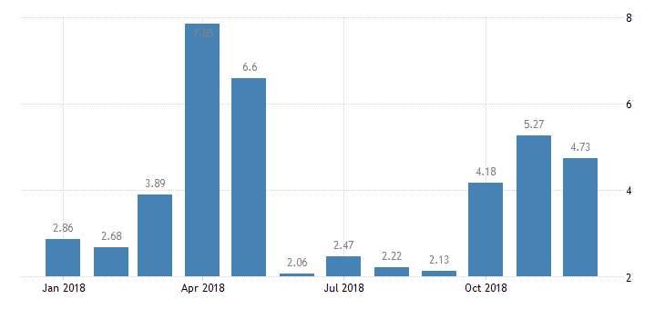 #Peru #GDP Growth Rate year-on-year at 4.73  https://t.co/x3RxMhqcf5