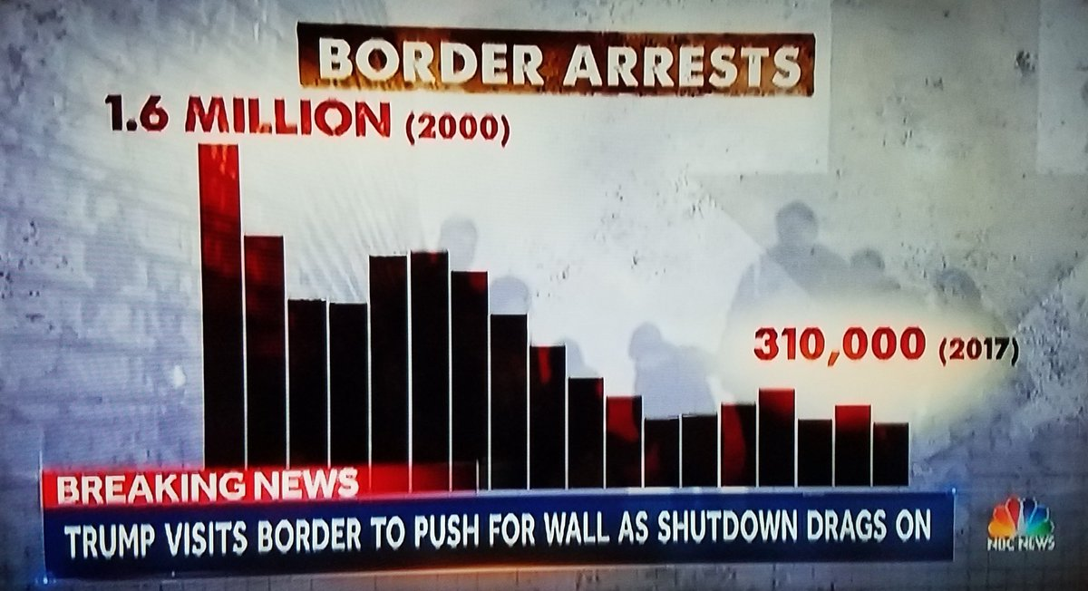 #MAGA? There's NO CRISIS at the southern border. Arrests of illegals are AT AN ALL TIME LOW!  #ArmedForces & @USACEHQ should REFUSE TO BUILD Trump's useless & unnecessary wall.  Stop #TrumpShutdown #OpenTheGovernment  @realDonaldTrump @WhiteHouse @GOP @FoxNews @seanhannity