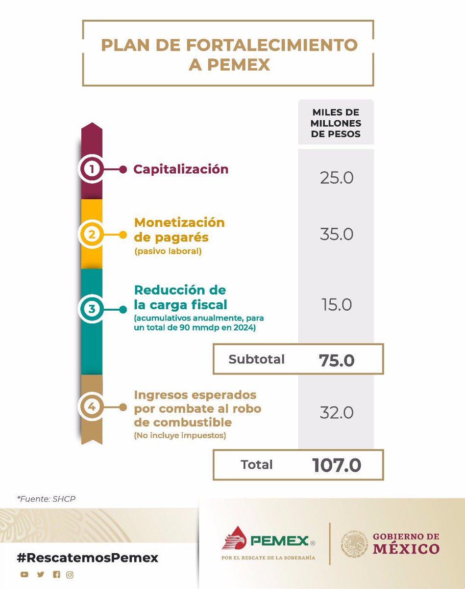 🛢¿Cómo se componen los 107 mil millones de pesos que el @GobiernoMX estará destinando al Plan de Fortalecimiento a #Pemex 🇲🇽?  #RescatemosPemex