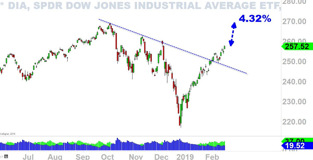 DIA (daily): Dow Jones 4% away from ATH <br>http://pic.twitter.com/3M5ulhda2m