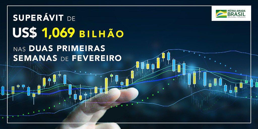 Nas duas primeiras semanas de fevereiro de 2019, com seis dias úteis, a balança comercial brasileira teve superávit de US$ 1,069 bilhão. No ano, o saldo positivo é de US$ 3,262 bilhões.  https://t.co/kemvieZRaw