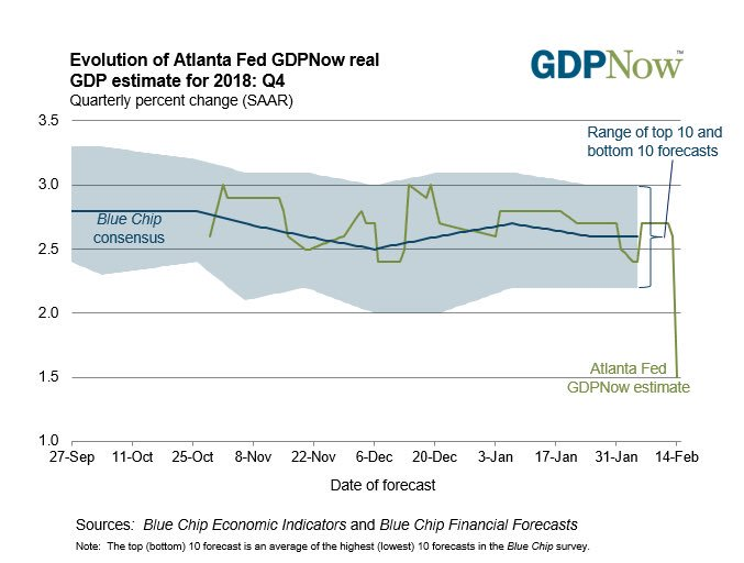 The #GDPNow forecast for 4Q18 from @AtlantaFed has plunged to 1.5%, way below the Blue Chip consensus range