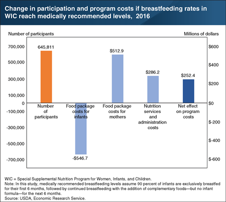 Increased #breastfeeding rates among WIC infants would raise program costs. https://t.co/6XThpN21gx