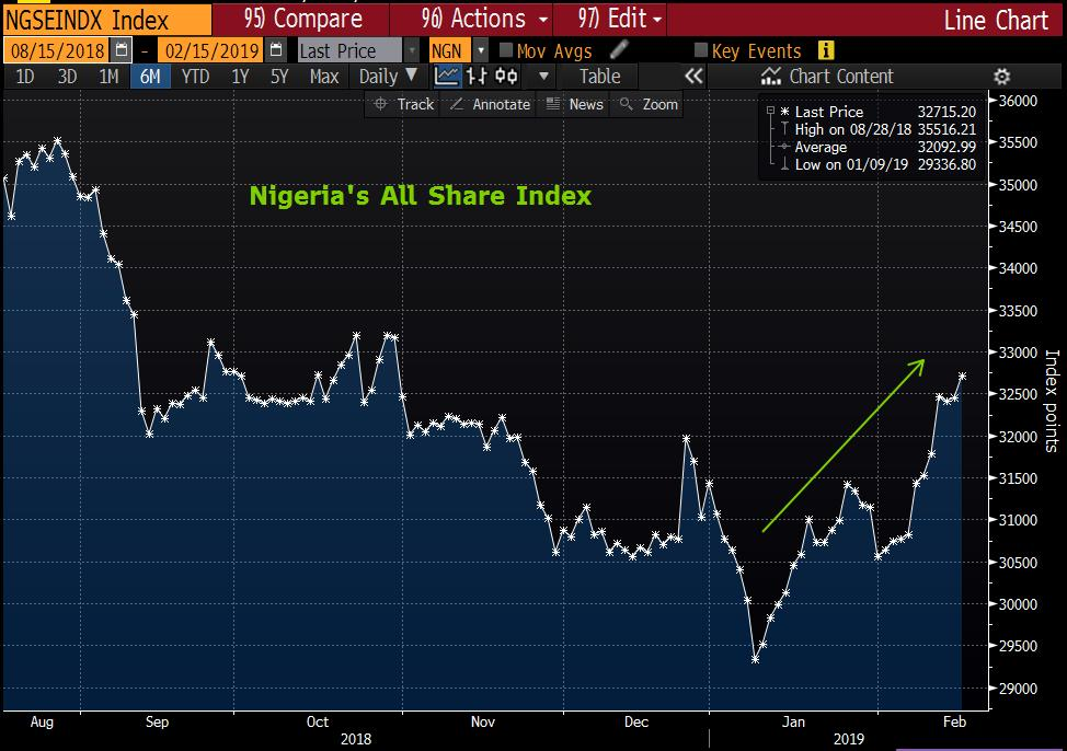 Interesting to note that #Nigeria&#39;s stock market has been rising a lot ahead of tomorrow&#39;s election. It&#39;s up 6.8% in the past two weeks, its best stretch over that time period for more than a year. @markets <br>http://pic.twitter.com/DlU3rxyrk5
