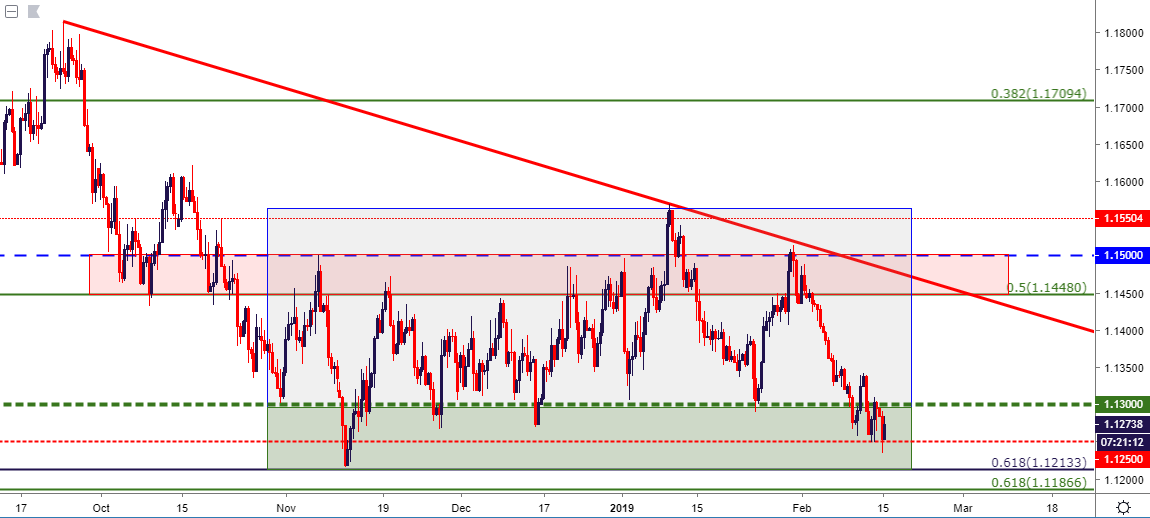 Eurusd Holds Lows At Key Support As Usd Strength Takes A Pause Dailyfx For Jstanley45 Html Usdchf Usdjpy Usdcad Https T Co