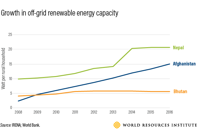 Bhutan has achieved 100% electricity access. Here's how https://wef.ch/2SA85Q6 #renewables #energy