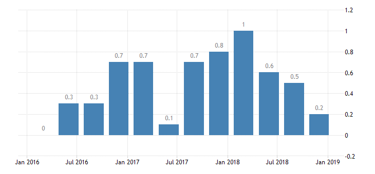#Tunisia #GDP Growth Rate QoQ at 0.2%  https://t.co/tObZG2vEYg