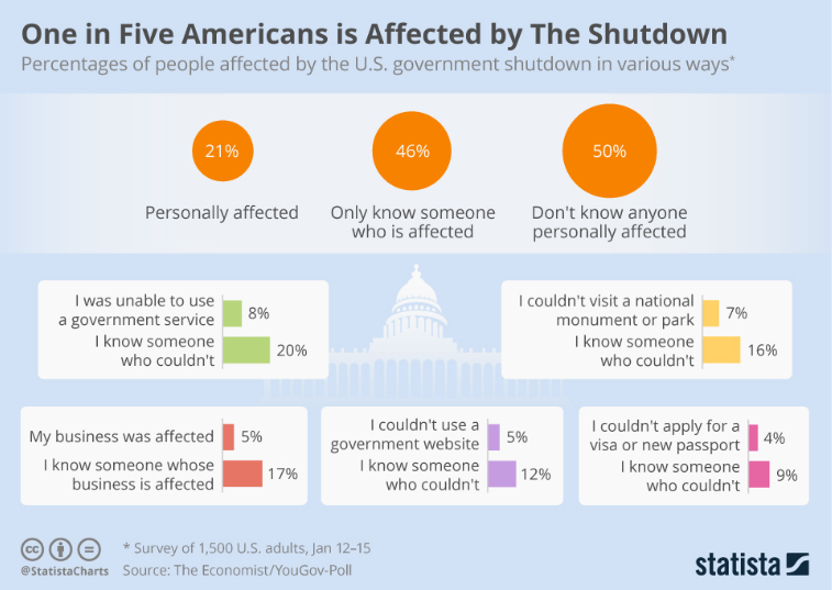Everything you need to know about US government shutdowns https://wef.ch/2SEmZF9 #politics