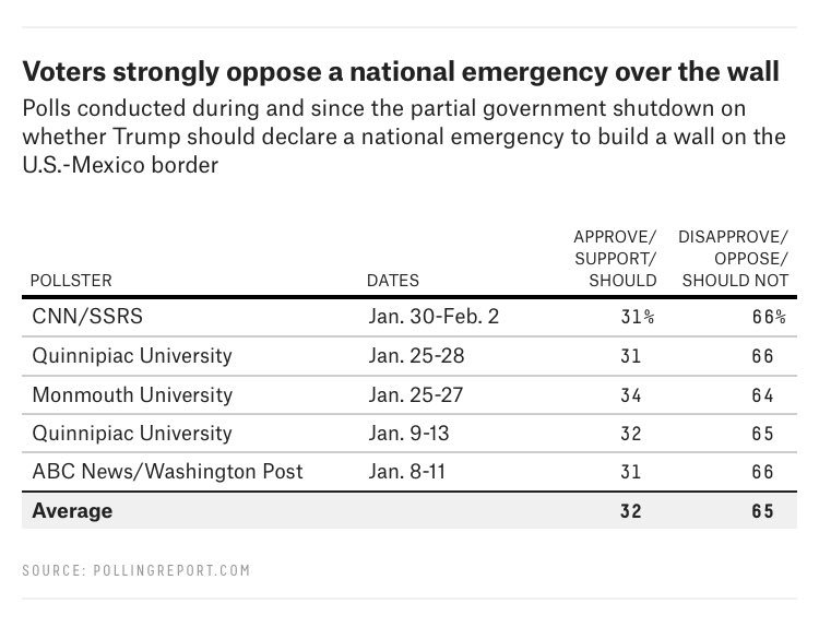 Declaring a national emergency to build a wall is even more unpopular than the wall itself, which isn't popular.  https://t.co/V5FlULorZ9
