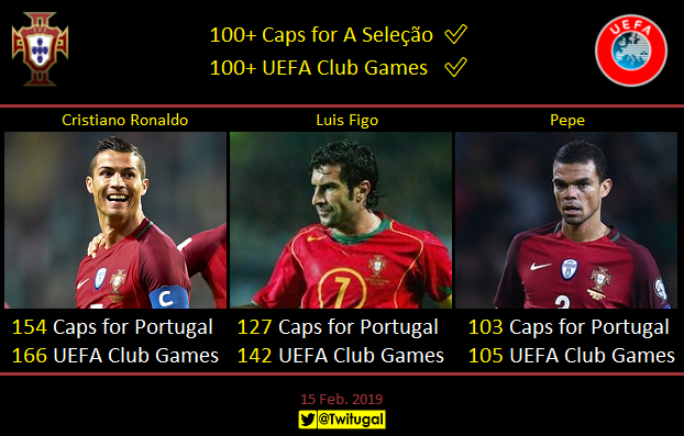 """📊@Cristiano, @LuisFigo & @officialPepe are the only Portugueses footballers who have combined """"Double Centuries"""" for National Team + UEFA Club Competitions :    ✅🇵🇹100+ Caps @SelecaoPortugal  ✅🇪🇺100+ @UEFA Club Games"""