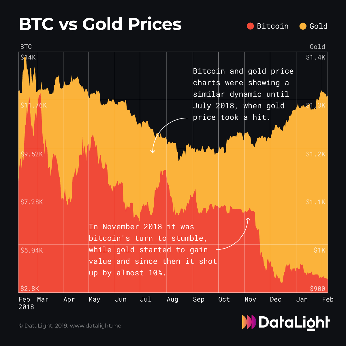 Let&#39;s assume stock market crashes tomorrow. Knowing that, what would you choose to keep your savings - gold or crypto? <br>http://pic.twitter.com/atO4EMCyyQ