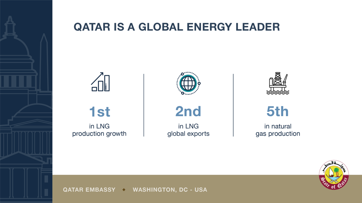 Qatar Embassy USA on Twitter: