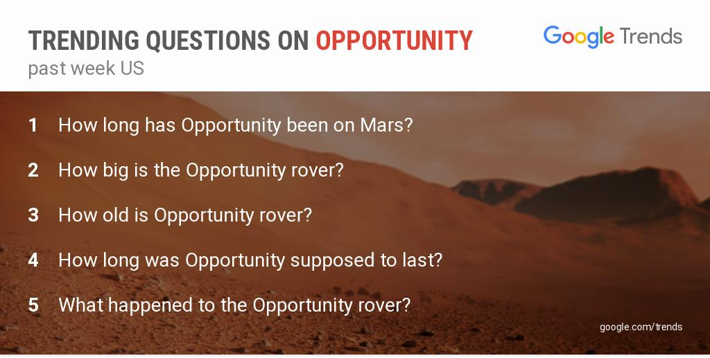 'How long has Opportunity been on Mars?' and more trending questions on #Opportunity #MarsRover