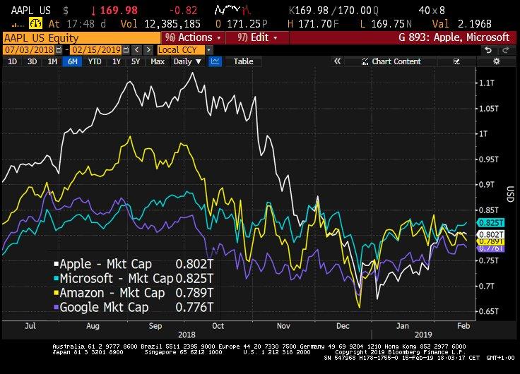 #Apple&#39;s stock is falling after Warren Buffett&#39;s Berkshire Hathaway trimmed its stake from 252.5mln to 249.6mln shares. Company falls behind Microsoft again in terms of market capitalization.  https://www. businessinsider.de/apple-stock-do wn-on-warren-buffett-berkshire-hathaway-cut-stake-2019-2 &nbsp; … <br>http://pic.twitter.com/OKtcTX2LTM