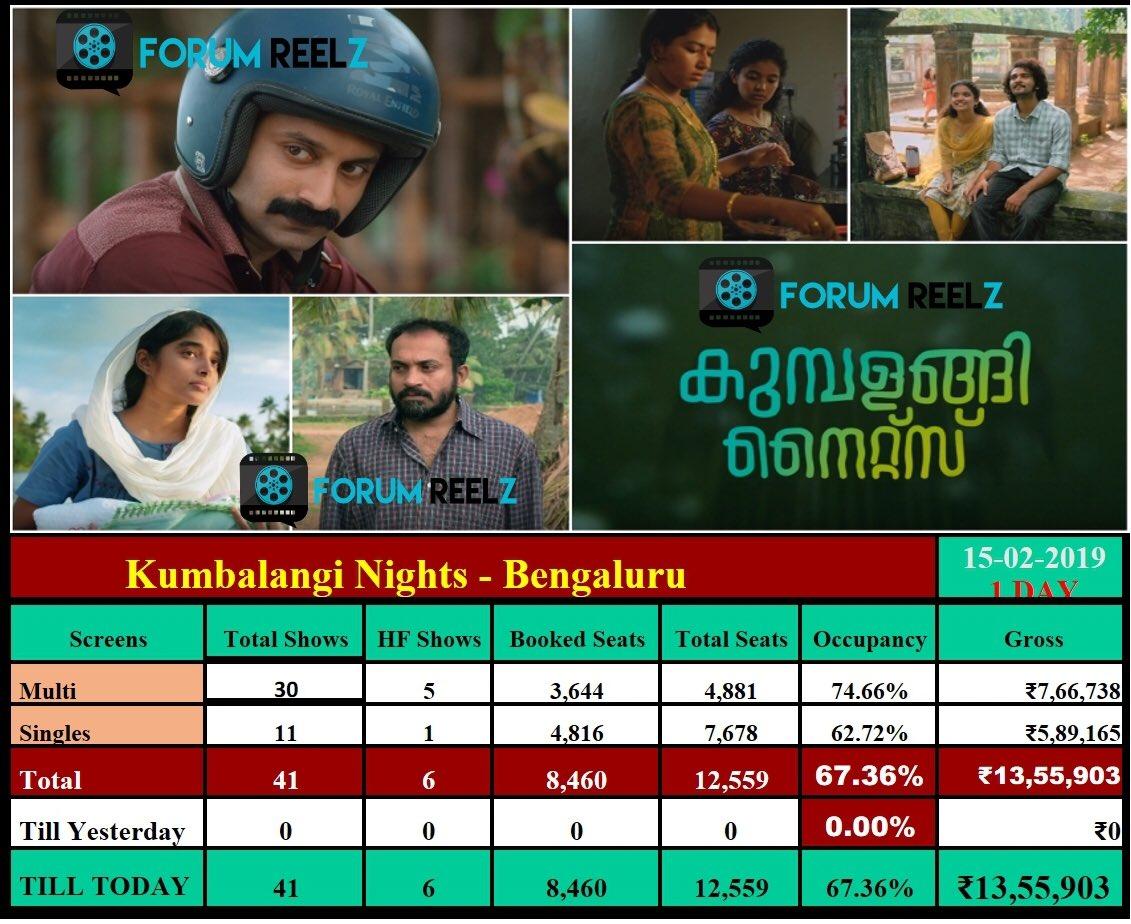 #KumbalangiNights Bengaluru Updates :  Day 1 Gross - 13.55 Lakh 🤞  Biggest Mollywood Opening Day Grosser @ Bengaluru In 2019 🔥