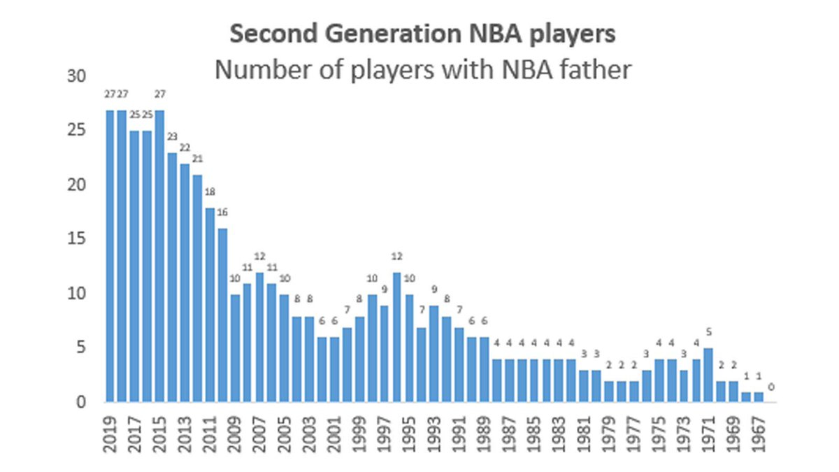 When Stephen Curry was drafted, there were only 10 sons of NBA players in the league. Now there's 27. What's behind that that rise?  https://t.co/Calsiayz3f