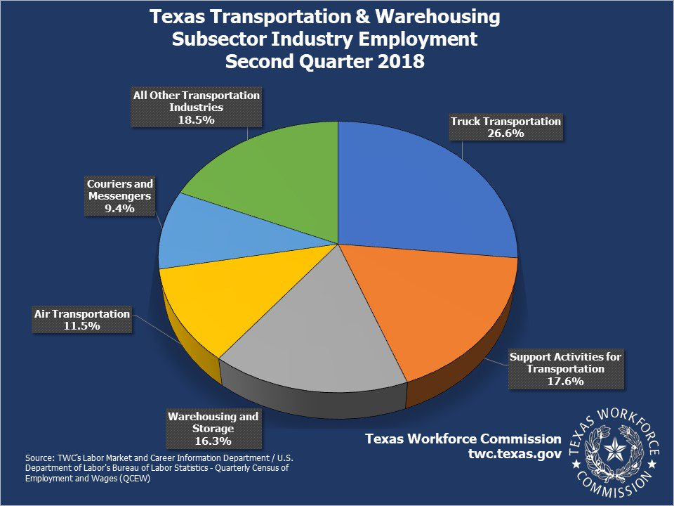 Truck Transportation in Texas had over 25 percent of the Transportation and Warehousing employment in the second quarter of 2018. https://texaslmi.com/LMIbyCategory/QCEW …