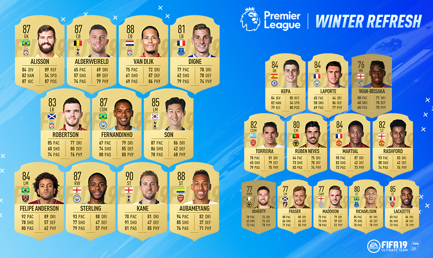 23 @premierleague players have now had their ratings updated as part of Winter Refresh! If they have applicable in-forms, those will be automatically updated later in the day. Read the FAQ for more info on upgrades 👉 http://x.ea.com/56711