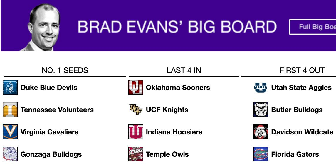 Given the wonderfully delicious slate of college basketball games this weekend, the image below is sure to change dramatically. As it currently stands, my projected No. 1s, Last four IN and those living in Bubbleville.   Full #BracketBigBoard --> https://sports.yahoo.com/college-basketball/bigboard/…