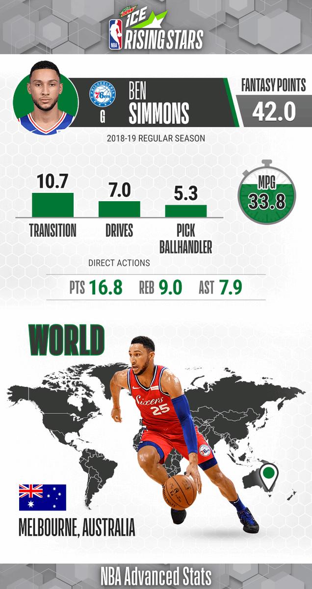 Team World Rising 🌟 and #NBAAllStar ... #BenSimmons!   Sophomore Season: - Averaging 16.8 PPG, 9.0 RPG, 7.9 APG  - 8 triple-doubles, 32 double-doubles  #MTNDEWICERisingStars: 9pm/et, @NBAonTNT