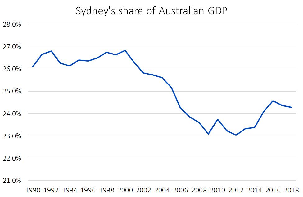 #Sydney's share of #Australian #GDP has declined as #Melbourne has captured more knowledge jobs and mineral production has increased in #QLD and #WA.