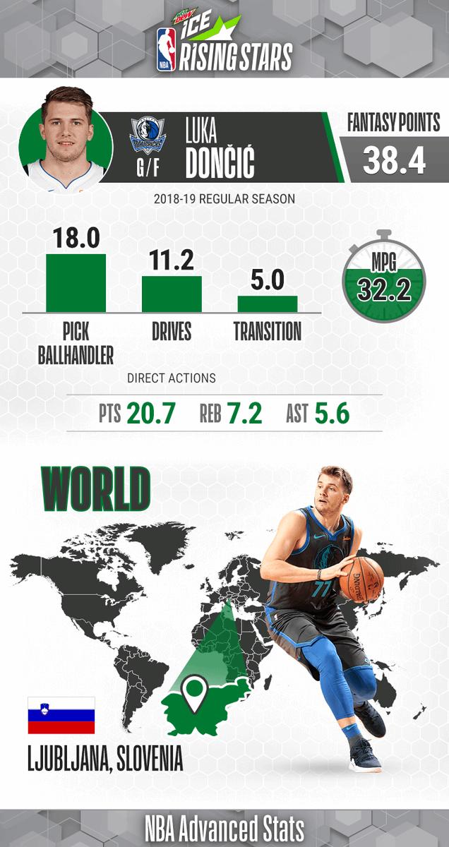 Team World Rising 🌟 ... Luka Doncic!   Rookie Season: - Averaging 20.7 PPG, 7.2 RPG, 5.6 APG  - 3 triple-doubles, career-high 35 PTS (twice)  #MTNDEWICERisingStars: 9pm/et, @NBAonTNT