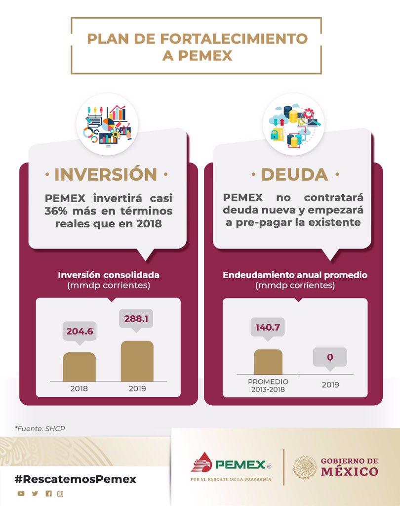 📍El Plan de Fortaleciemiento a #Pemex 🇲🇽 permitirá a la empresa invertir 36% más que en 2018, sin contratar deuda nueva y empezando a pre-pagar la existente  #RescatemosPemex