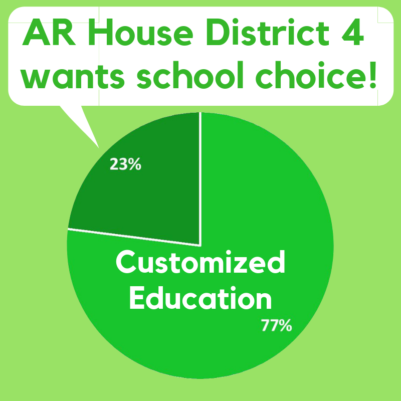 #SchoolChoice is @argop platform, @AsaHutchinson, @LtGovTimGriffin @AGRutledge AND 75% of #Arkansas voters agree. Families of special needs & at-risk beg for it- Hoping #Arleg sides w Arkansans- not @The_AAEA & Union. Each child deserves best education they can find! #arpx