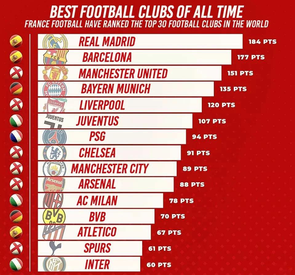 Football Factly's photo on France Football