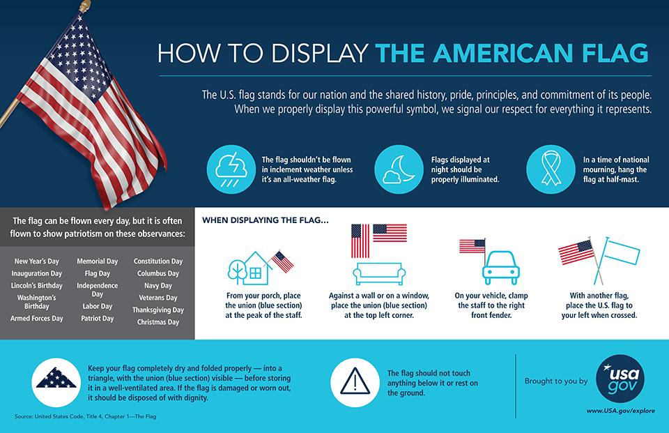 Ready to fly the flag this #PresidentsDay weekend? Learn the proper etiquette to display the Stars and Stripes: http://bit.ly/2BxBArk