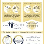 Image for the Tweet beginning: Today is International Childhood Cancer