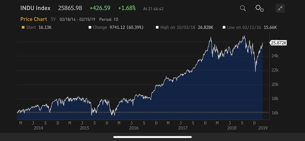 For the record, the Dow Jones Index is now just 3.7% away from its all-time high! Who would have thought that on Christmas Day... <br>http://pic.twitter.com/7rbZsI7ipj