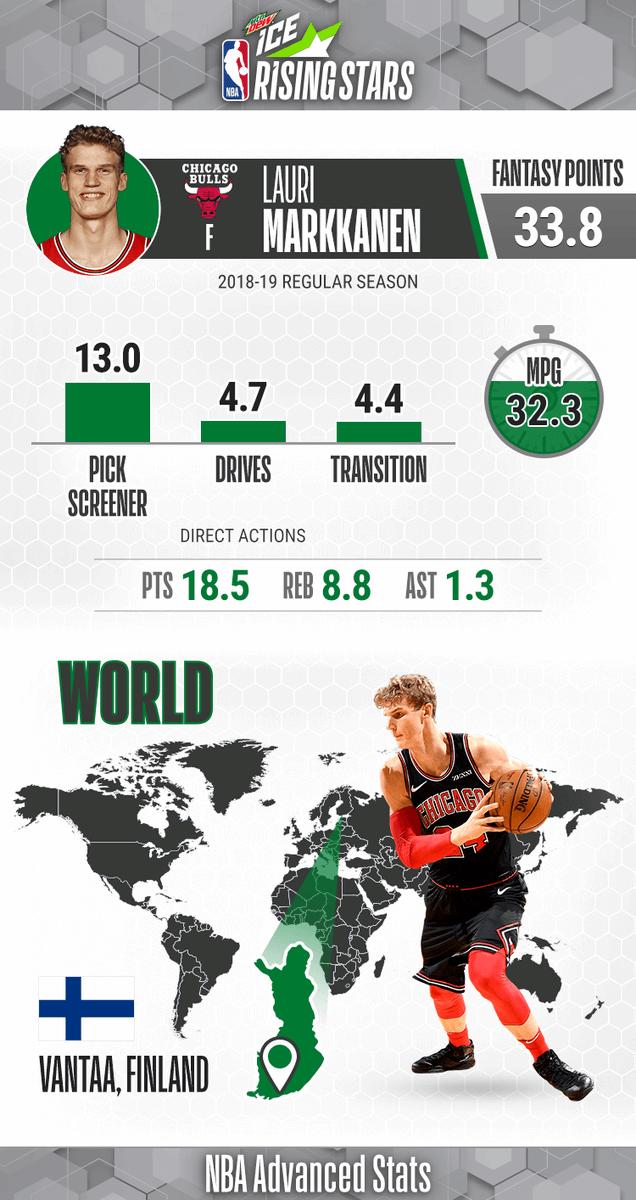 Team World Rising 🌟 ... Lauri Markkanen!   Sophomore Season: - Averaging 18.5 PPG, 8.8 RPG, 38 3P% - Scored season-high 32 PTS on 12/21/18  #MTNDEWICERisingStars: 9pm/et, @NBAonTNT
