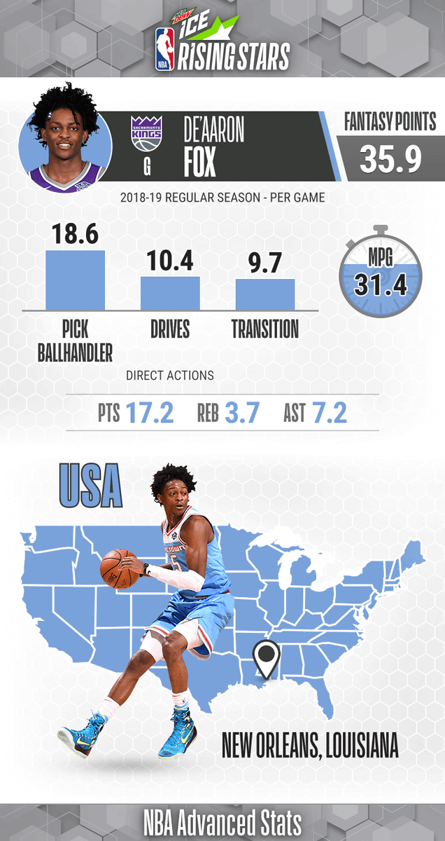 USA Team Rising 🌟 ... De'Aaron Fox!   Sophomore Season: - Averaging 17.2 PPG, 7.2 APG, 3.7 RPG, 1.7 SPG  - Notched 1st career triple-double with 31 PTS, 15 AST, 10 REB on 11/01/18  #MTNDEWICERisingStars: 9pm/et, @NBAonTNT