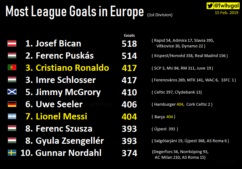 Most League Goals in 🇪🇺 ➡🇵🇹@Cristiano 🥉😎