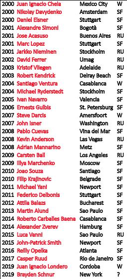 New York 2019 - ATP 250 - Page 2 DzepIfwWoAEsALD